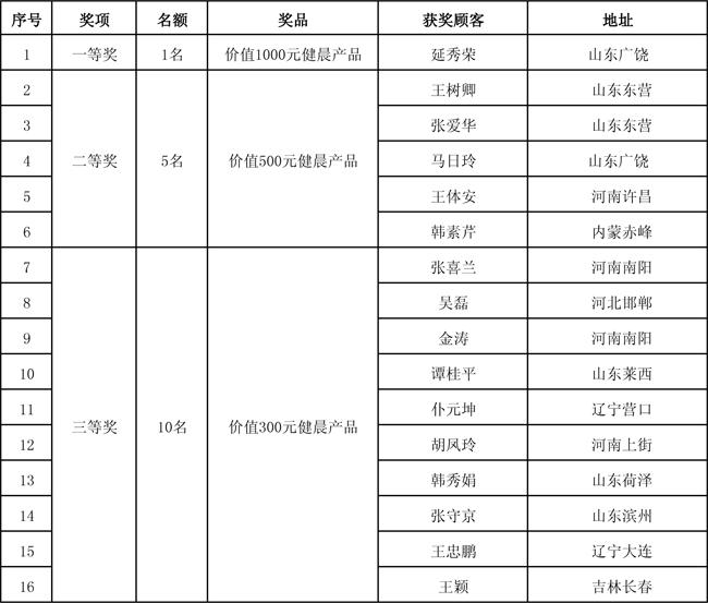 2014年下半年抽奖获奖名单转市场部(1)-1